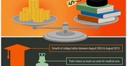 InfoGraphic: The Rising Cost of College